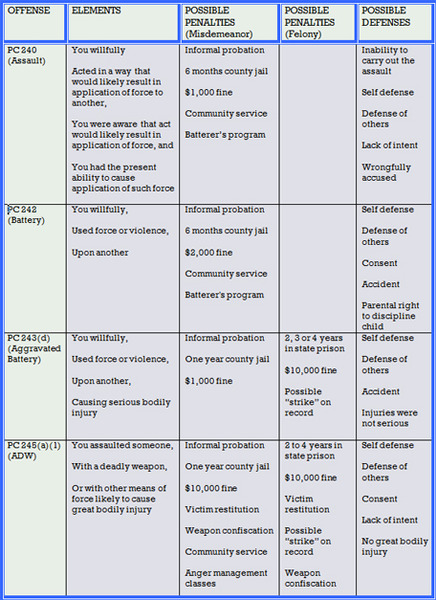 Chart-detailing-differences-between-PC245a1-and-other-forms-of-assault-and-battery