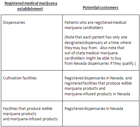 Img-nevada-dispensary-population