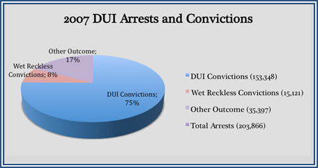 pie-graph-displaying-2007-DUI-arrests-and-conviction-outcomes