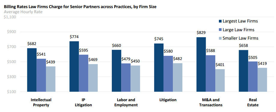 Senior partners at the megafirms (400+ lawyers) charge clients 33.7% more per hour than senior partners at mid-size law firms (150-399 lawyers), and a whopping 62.5% more than senior partners at smaller (<150 lawyers) law firms.