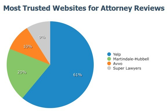yelp most trusted website for attorney reviews