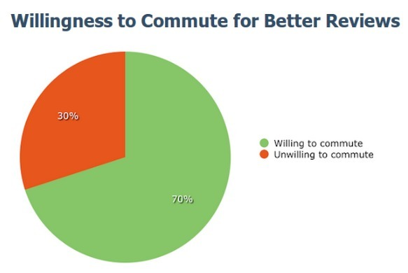 willingness to commute for better lawyer attorney with reviews