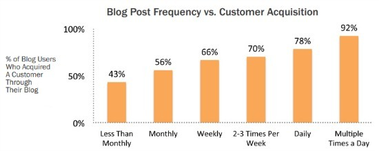 the more you blog, the more clients you get