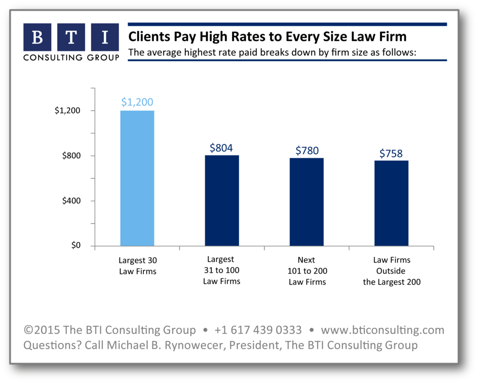 Highest billing rate corporate clients pay