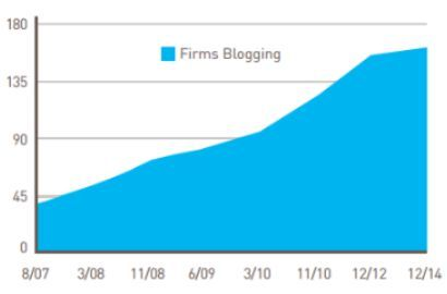Amlaw 20200 20firms 20blogging