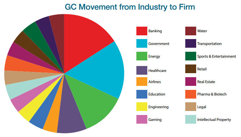 Law Firms Hiring GCs with Energy, Government and Healthcare Expertise