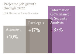Projected 20job 20growth