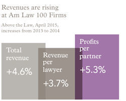 Revenues_20are_20rising