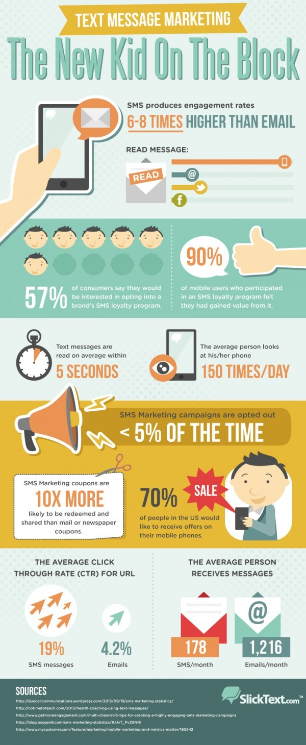 Sms 20marketing 20infographic 600x1460