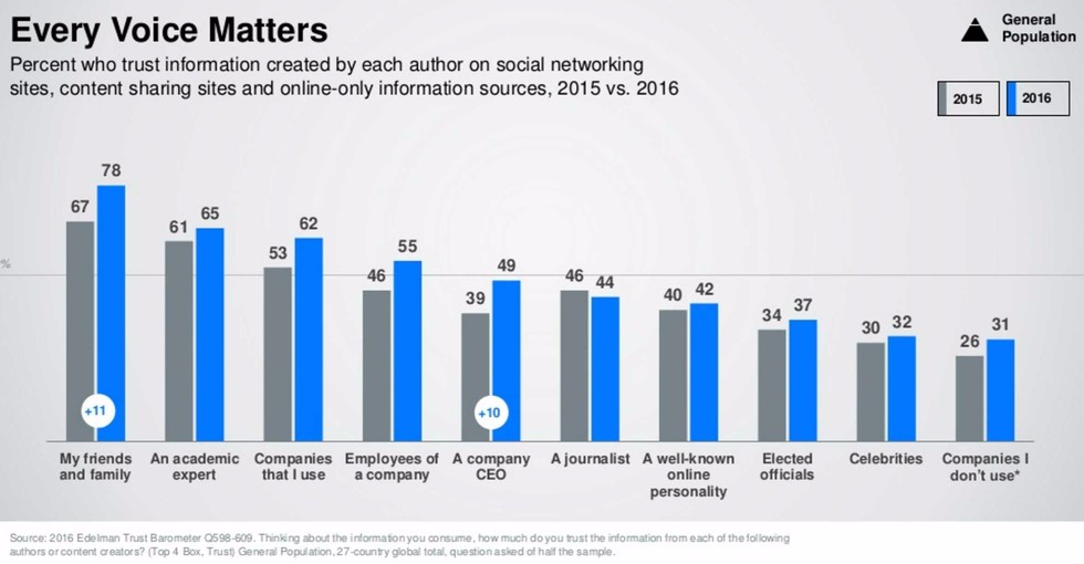 Edelman 20online 20review 20statistics 20of 20who 20people 20trust 20  20edelman
