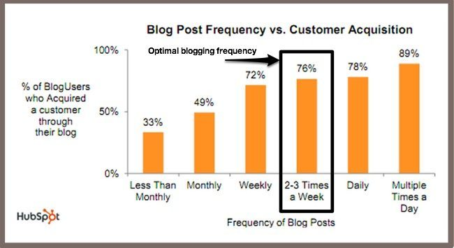 Optimal blogging frequency hubspot 2011 1