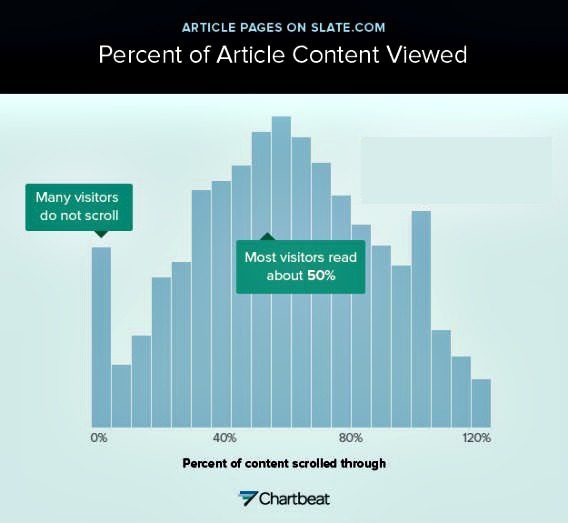 Percent 20of 20content 20viewed