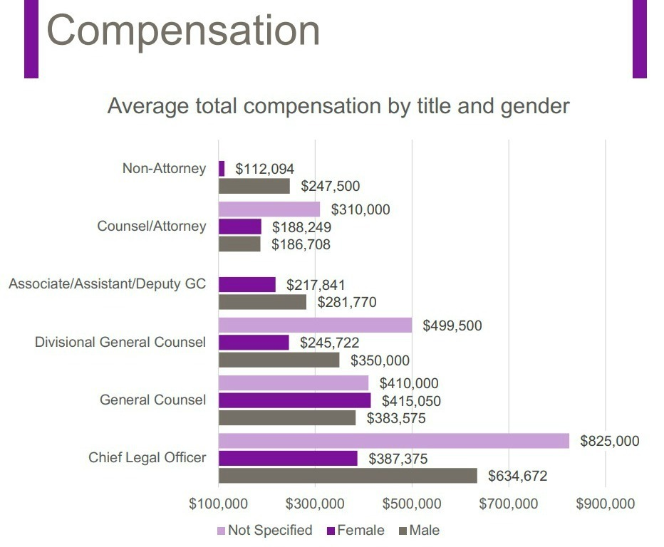 Compensation range for in-house counsel
