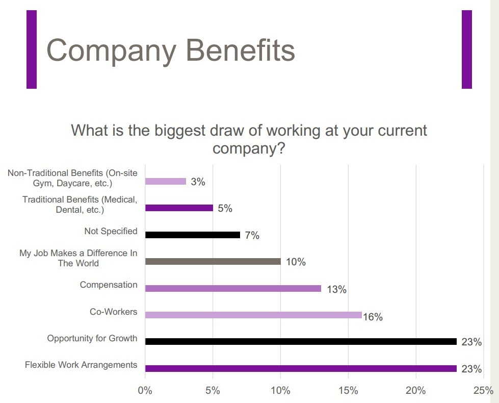 Company benefits for in-house counsel