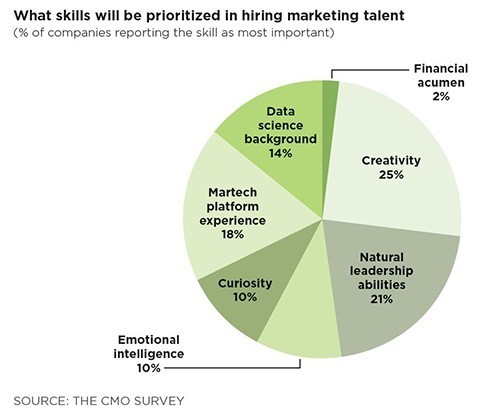 Marketing 20skills 20chart