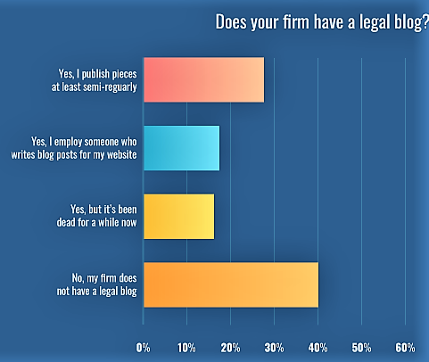 Legal 20blogging 20chart