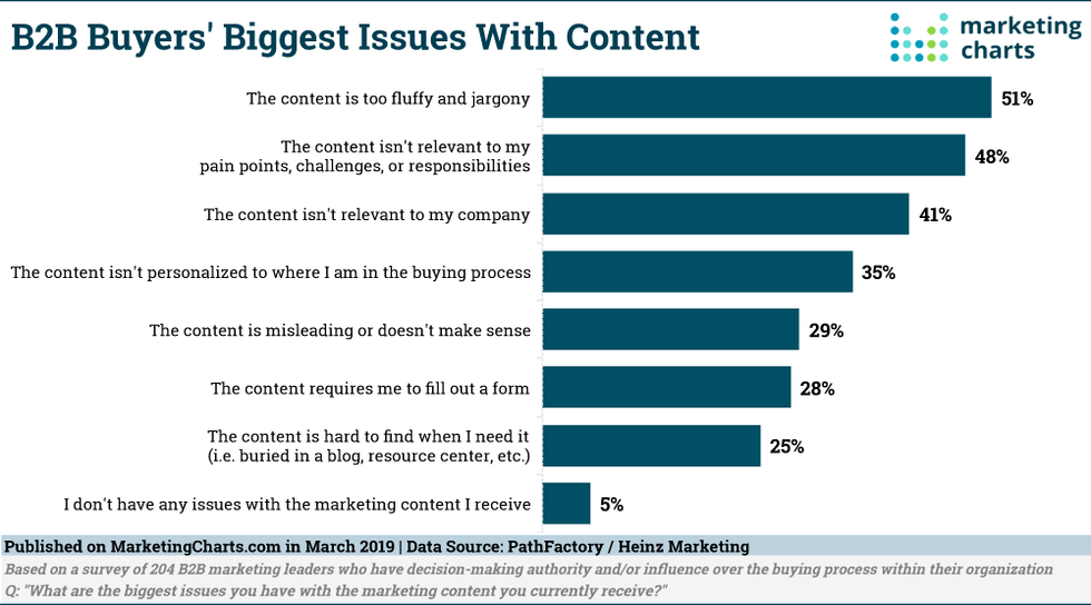 B2b 20buyers 20content