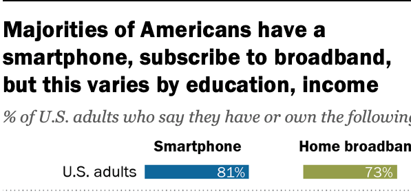 Consumer smartphone and broadband use