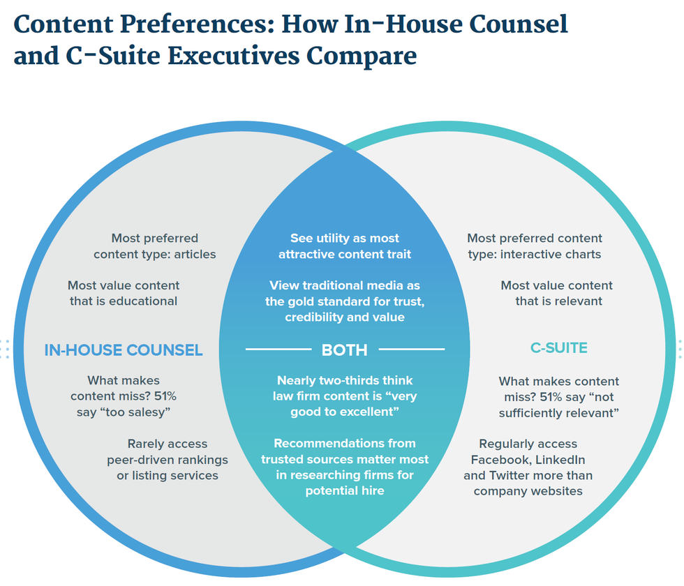 Content 20preferences