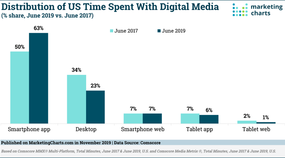 Comscore us digital media time distribution nov2019