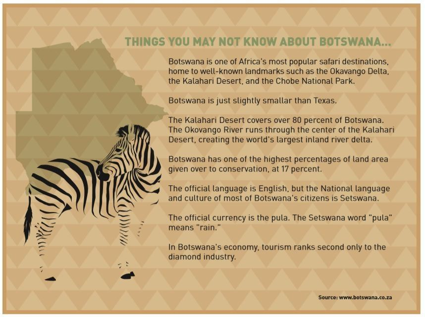 Botswana info