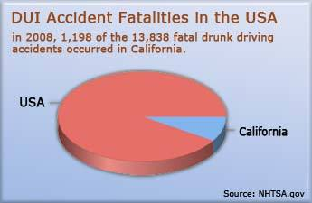 Statistics for fatal DUI car accidents in California