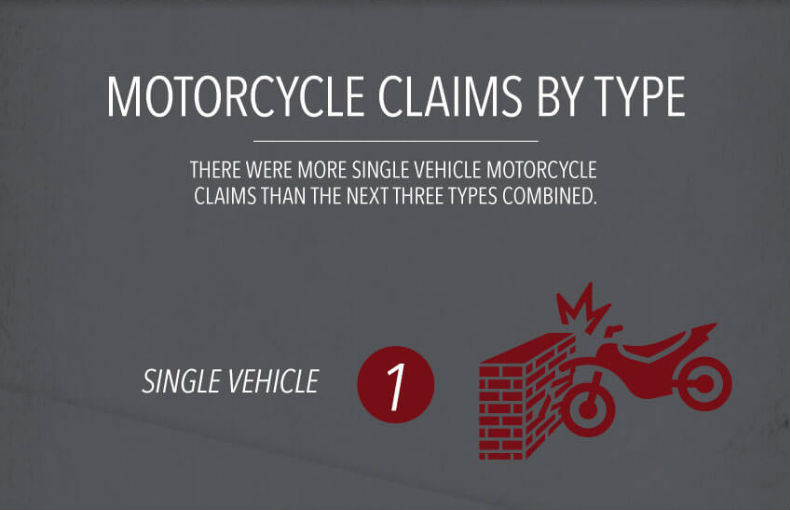 Progressive's misleading motorcycle accident claim infographic