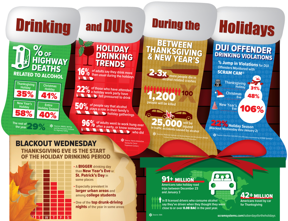 Infographic drinking duis during holidays
