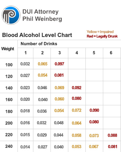Blood Alcohol Limit Chart