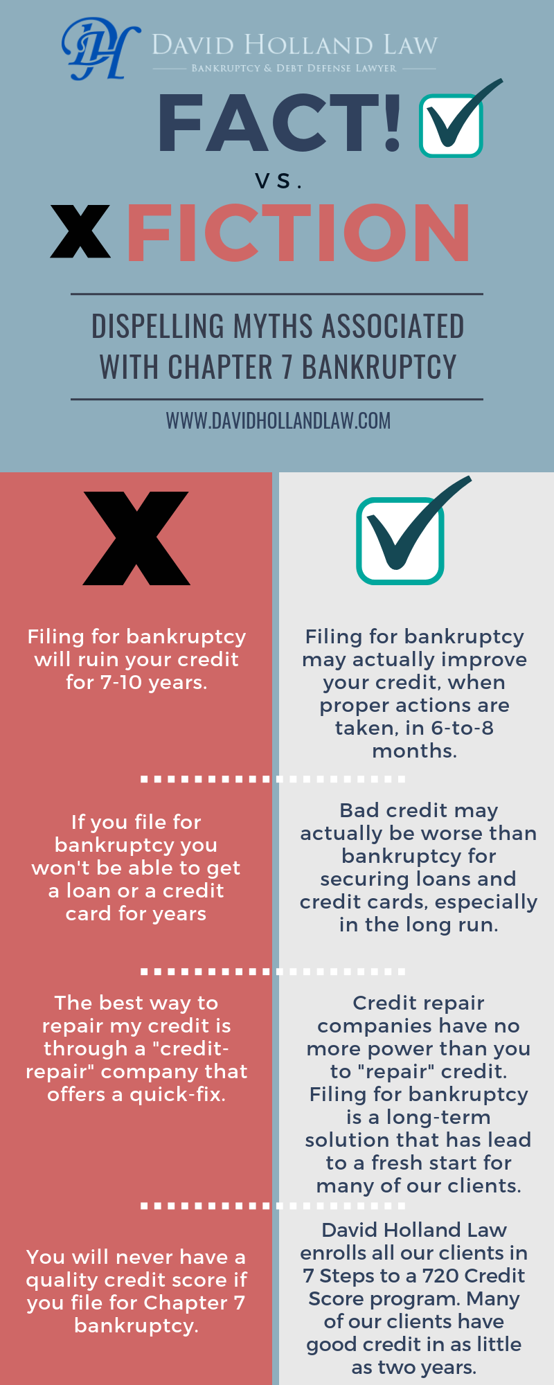 Dispelling myths about Chapter 7 Bankruptcy