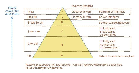 Patentpriceguide