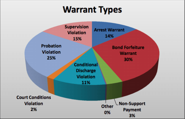 A graph showing the proportion of bond forfeiture arrest warrants.