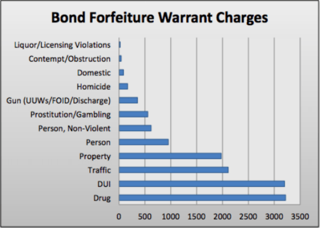 A bar graph showing types of charges on which warrants for failure to appear are issued; drug charges lead the pack.