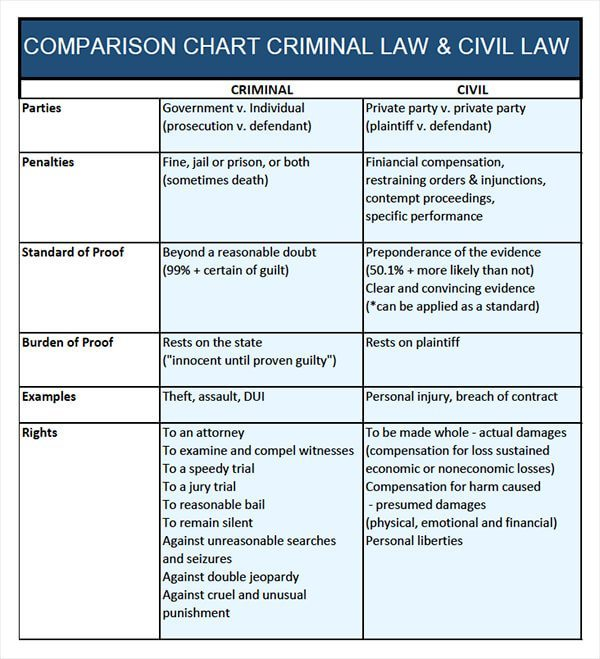 civil vs criminal law chart