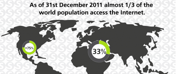 One-third of the World Population Accesses the Internet