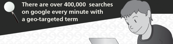 400,000 Local Searches per minute on Google