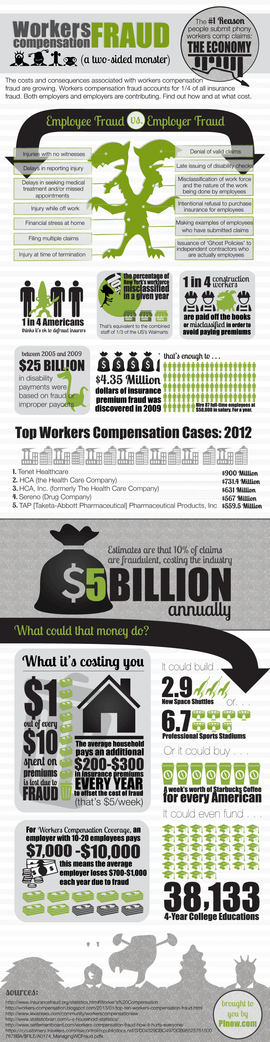 Workers Compensations Fraud Infographic