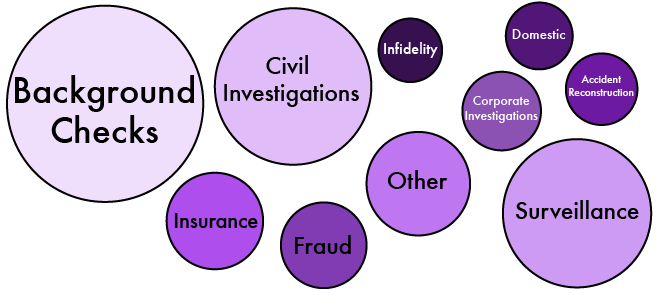 Investigation Types