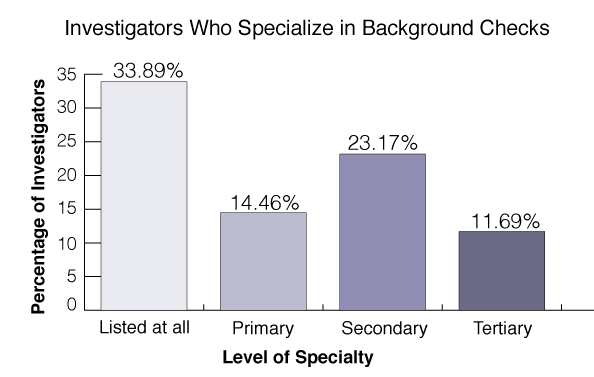 background-investigations-statistics