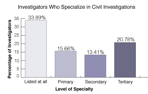 civil-investigations-statistics