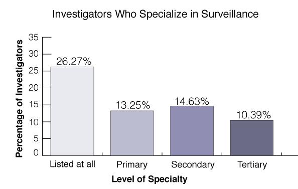surveillance-investigations-statistics