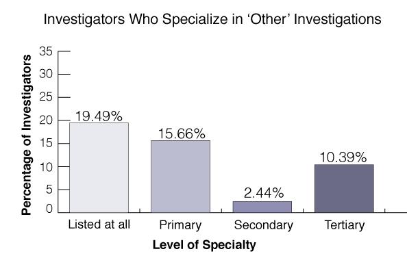 investigations-statistics