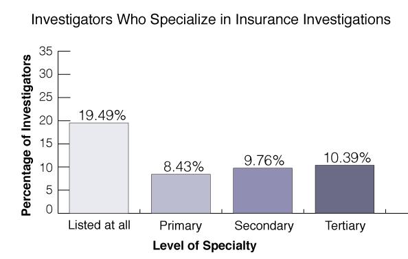 insurance-investigations-statistics
