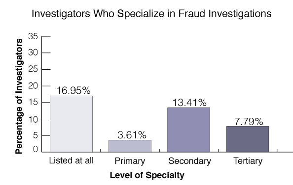 fraud-investigations-statistics