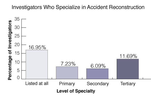 accident-reconstruction-statistics