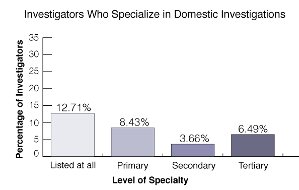 domestic-investigations-statistics