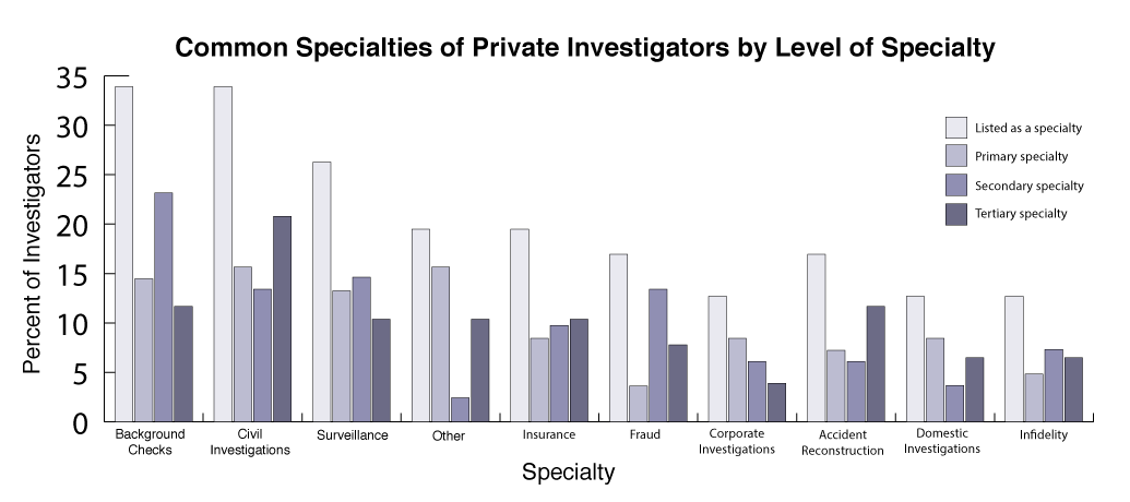 common-investigator-specialties-by-level-of-specialty