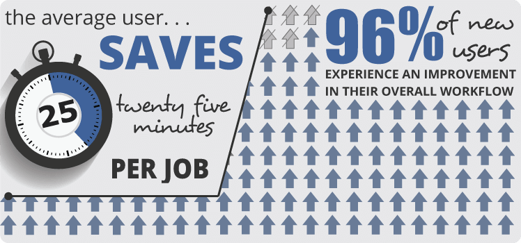 ServeManager users save 25 minutes per job
