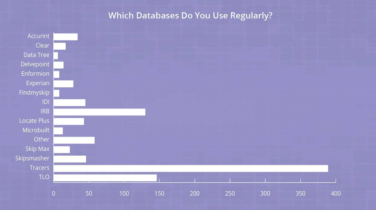 which databases do private investigators use
