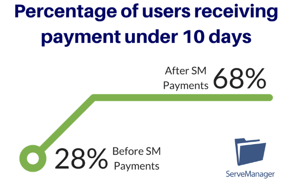 ServeManager Payments